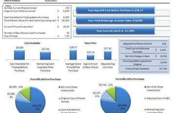 Share Basis Analysis