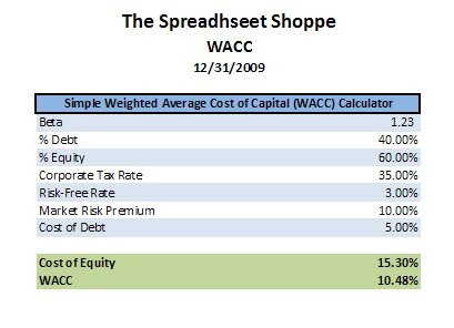 Weighted Average Cost Of Capital Template Download