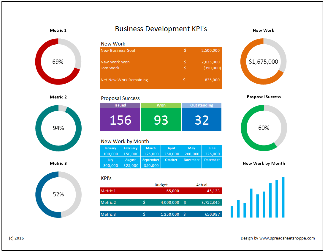 Business development kpi dashboard spreadsheetshoppe for Company product development
