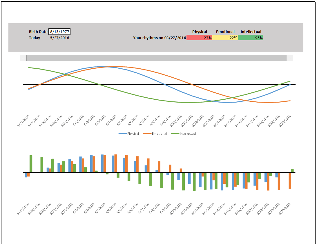 Free Excel Charts & Graphs - Templates