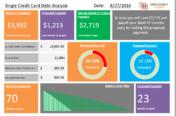 Single Credit Card Debt Analysis Template