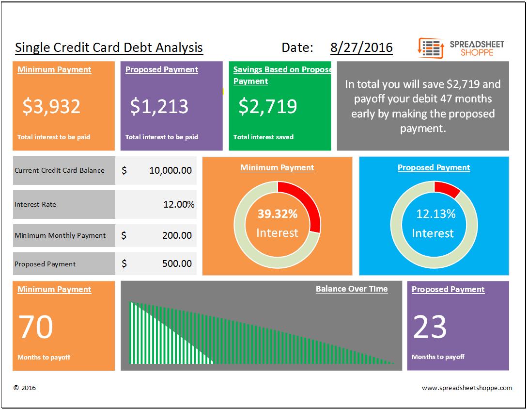 single debt analysis template
