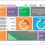 Single Credit Card Debt Analysis Template
