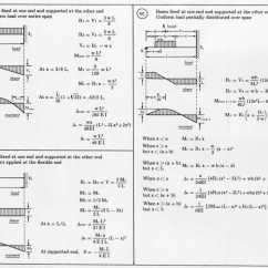 Bending Moment Diagram For Simply Supported Beam Wiring Led Tail Lights Deflection Table Brokeasshome