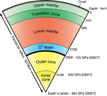 Image result for earth core depth, pressure temperature