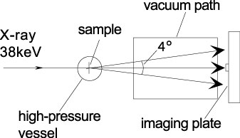 BL04B2 Small angle X-ray scattering diffractometer