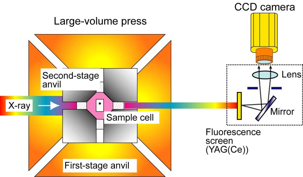 medium resolution of a schematic drawing of the x ray radiography system on the large volume press