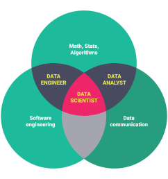 data science venn diagram different data science skills and roles from this article by springboard [ 2000 x 2000 Pixel ]