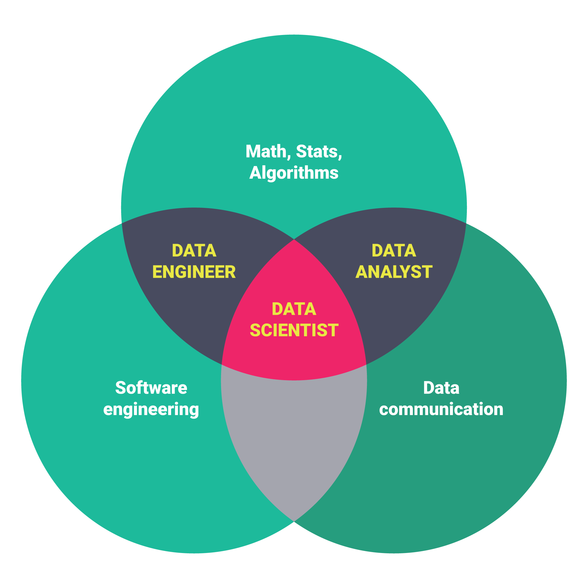 hight resolution of data science venn diagram different data science skills and roles from this article by springboard