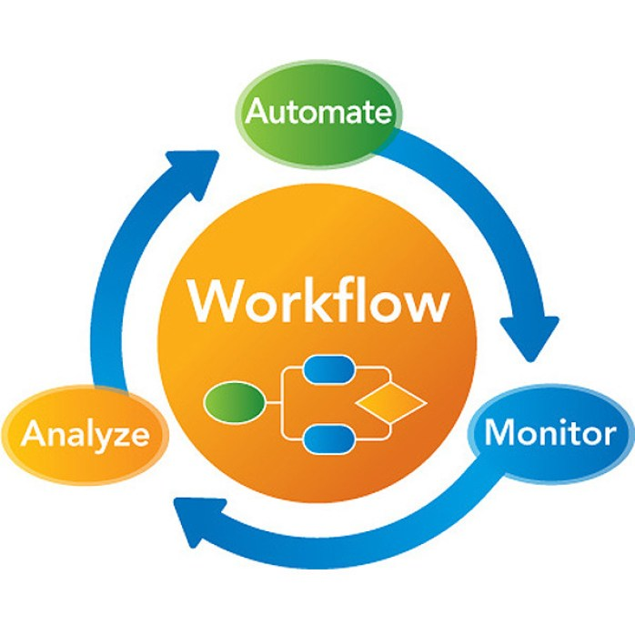 Image result for Automated Workflows