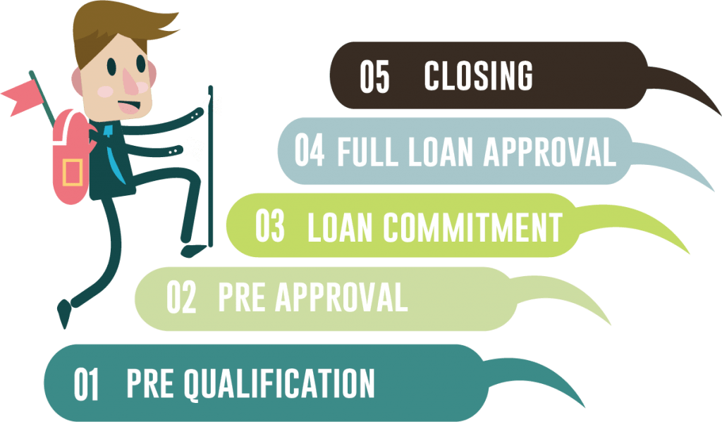 Path to Loan Commitment
