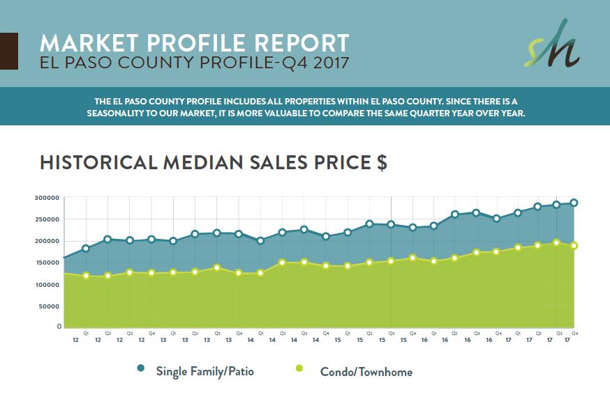 Q4 2017 Market Report
