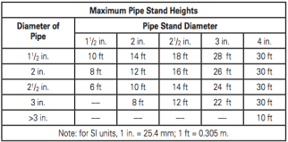 Table 1 – Current NFPA 15 Pipe Stand Table. Reprinted with permission from NFPA 15-2012, Water Spray Fixed Systems for Fire Protection, Copyright © 2011, National Fire Protection Association, Quincy, MA. This reprinted material is not the complete and official position of the NFPA on the referenced subject, which is represented only by the standard in its entirety.