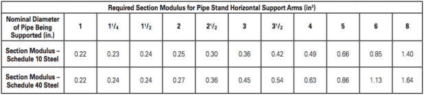 Table 3 – New NFPA 13 Support Arm Table. Reprinted with permission from NFPA 13-2016, Automatic Sprinkler Systems Handbook, Copyright © 2015, National Fire Protection Association, Quincy, MA. This reprinted material is not the complete and official position of the NFPA on the referenced subject, which is represented only by the standard in its entirety.