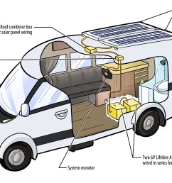 sprinter rv rv solar systems super c wiring diagram rv solar system diagram [ 4623 x 2892 Pixel ]
