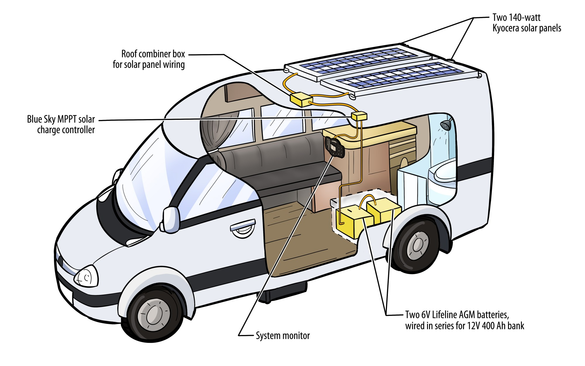 hight resolution of sprinter rv rv solar systems super c wiring diagram rv solar system diagram