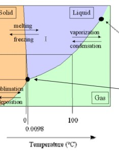 Phase diagram of water also freeze drying lyophilization information basic principles rh spscientific