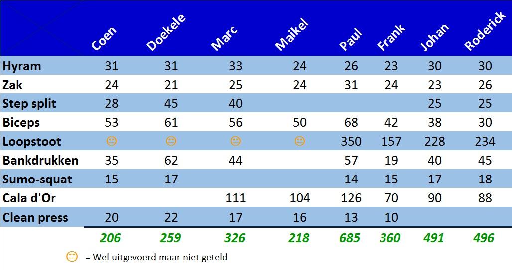 Q-F4F-Test_Resultaten-6-januari-2014