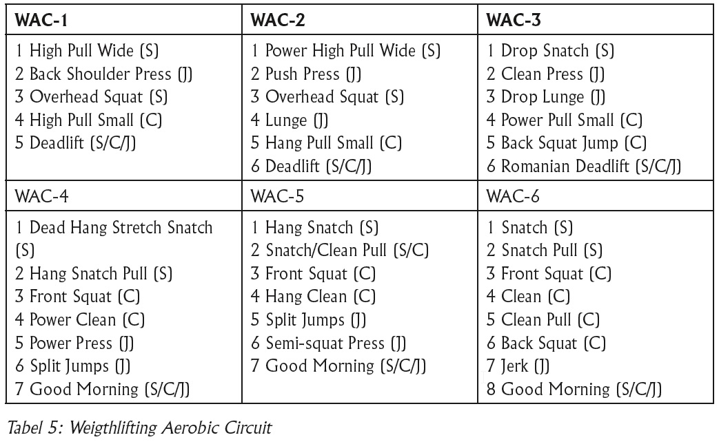 Circuittraining-Tabel5