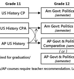 social studies course progression and requirements [ 1670 x 587 Pixel ]
