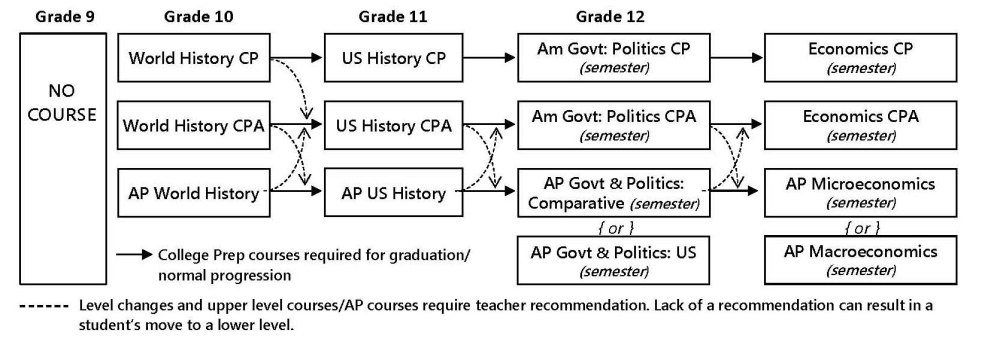 medium resolution of social studies course progression and requirements