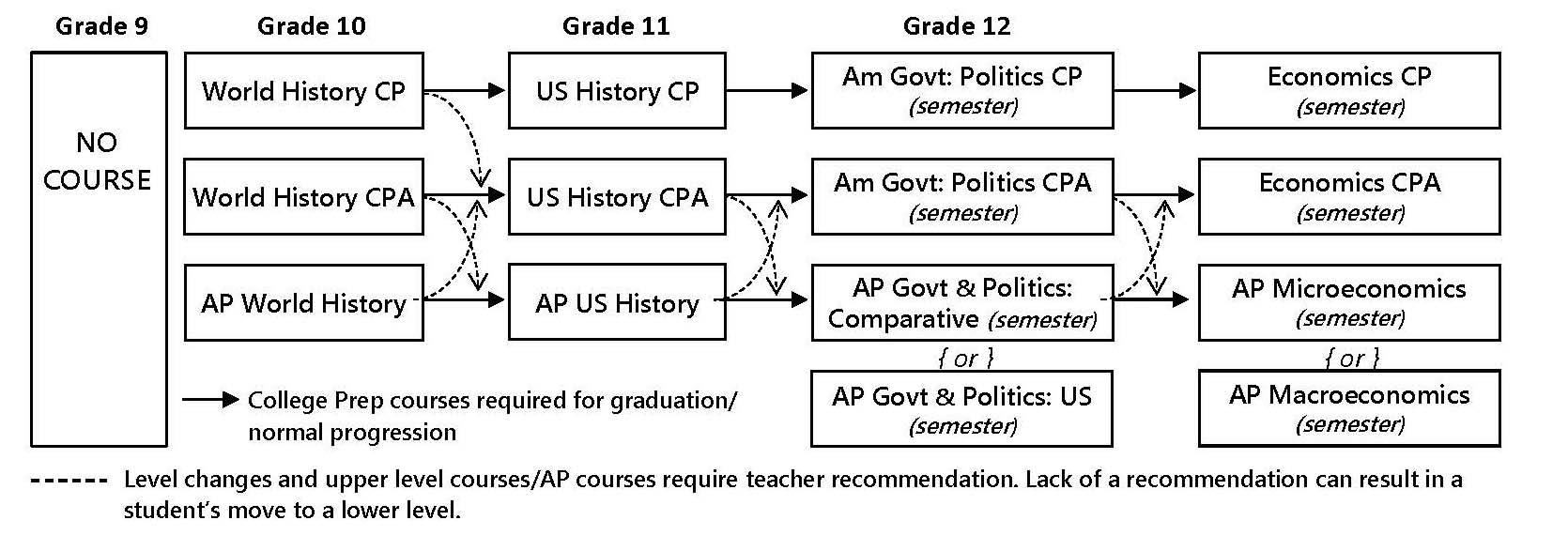hight resolution of social studies course progression and requirements