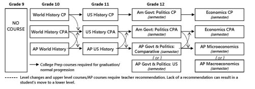 small resolution of social studies course progression and requirements