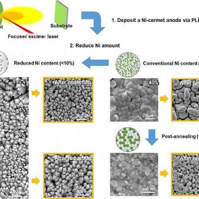 Reduced nickel content leads to improved stability and performance for Ceramic fuel cells