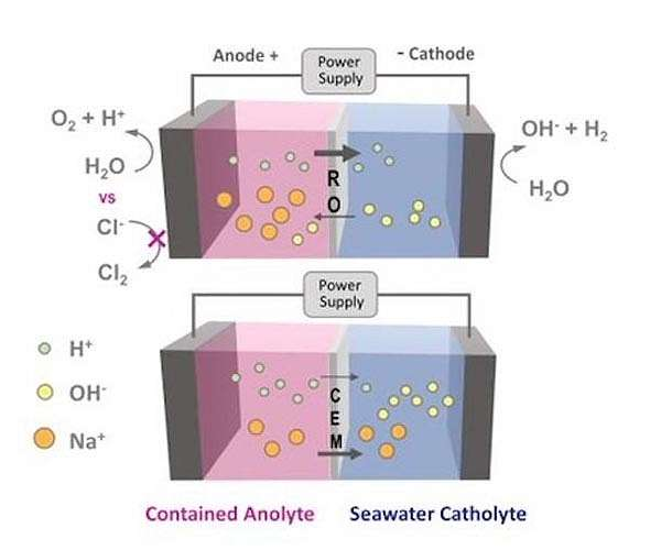 Generating renewable hydrogen fuel from the sea