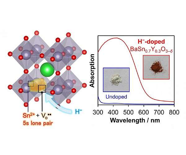 Synthesis of perovskite visible-light-absorbing semiconductor material