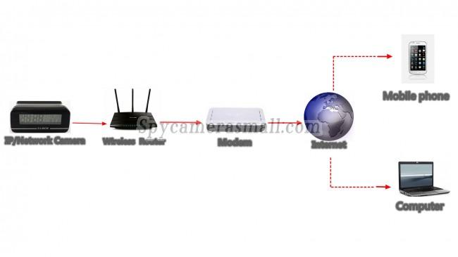 phone spy transmitter