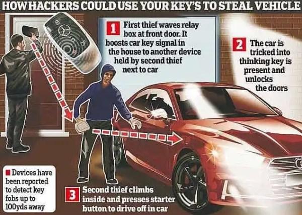 blocking bag to stop car key cloning theft