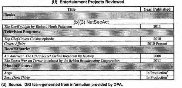 CIA-OIGreport-supported-projects