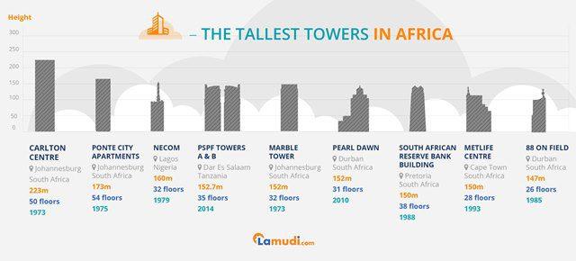 Skyscrapers infographic Africa