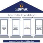 Here Are Top Reasons You Should Rush To GoldStar Insurance Company To Rescue Your COVID-19 Hit Business