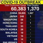 COVID-19: Ministry Of Health Confirms 75 Deaths As Total Infections Hit 7777