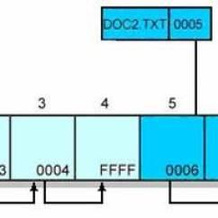 Fat Structure Diagram Phone Plug Wiring File System Next Folder