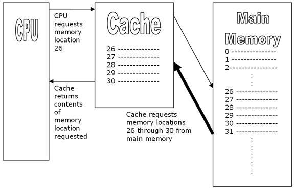 CPU Caching Diagram