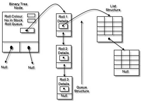 Selected Data Structure