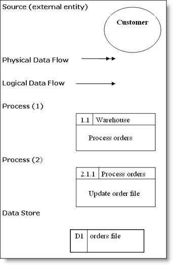 how to use data flow diagram shark dissection guide dfd symbols