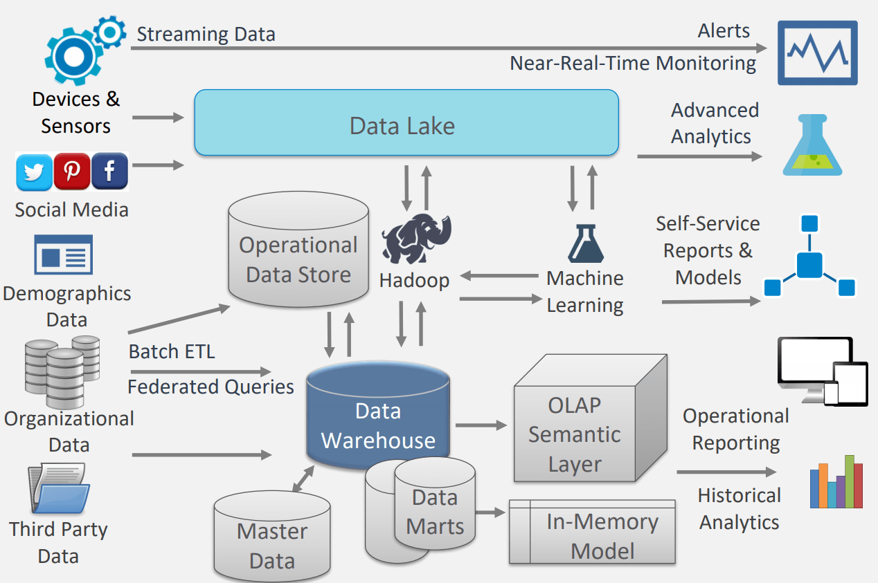 data warehouse architecture diagram with explanation 7 pin trailer wiring what is a cloud sql hammer