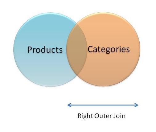 Slacker DBA: SQL Joins Explained – Inner Joins and Outer Joins using SQL Server 2008