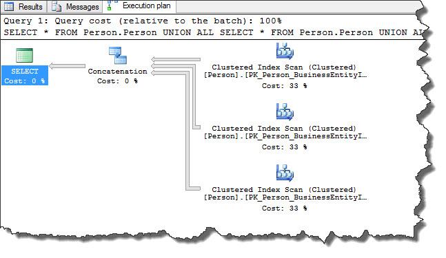 SQL Server Concatenation Operator - Part2 : SQLServerGeeks.com