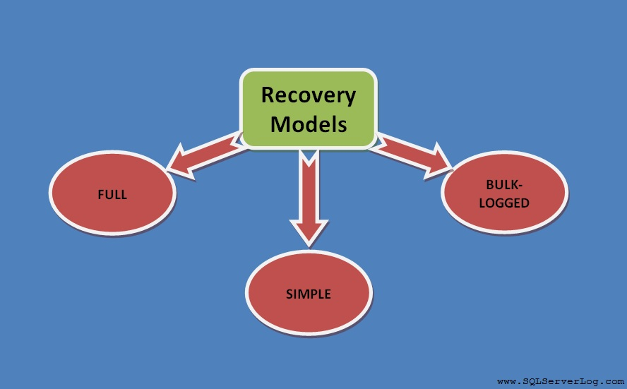RecoveryModel