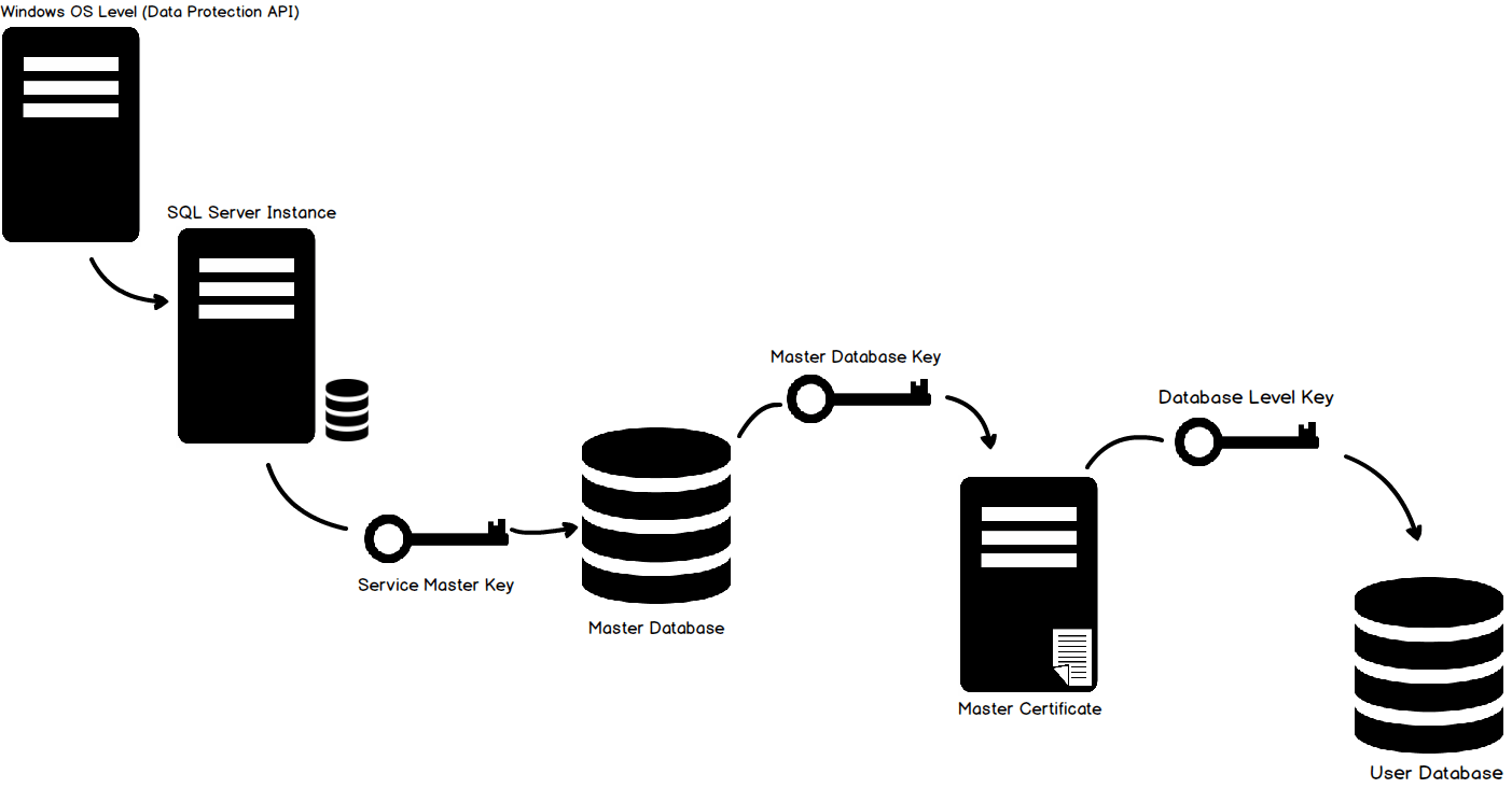 How to configure Transparent Data Encryption (TDE) in SQL
