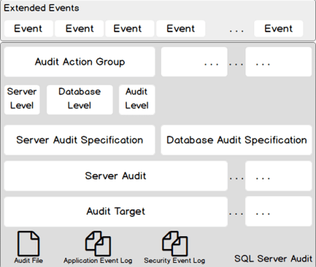 Sql Server Audit Feature Ddl Event Auditing Examples
