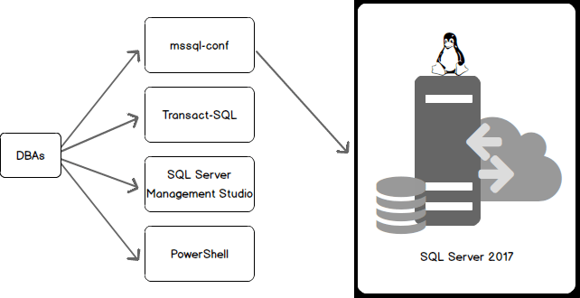 How to configure SQL Server 2017 on Linux with mssql-conf