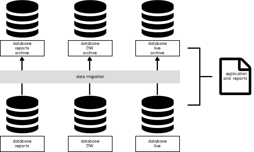 How to archive SQL Server data with scale in mind