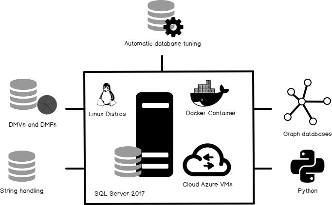 What's new in SQL Server 2017