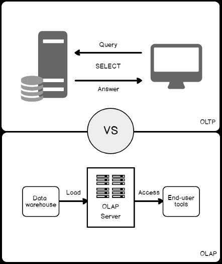 Top five considerations for SQL Server index design